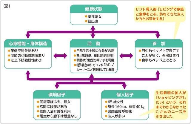 移動用リフト編/加島守(連載4)