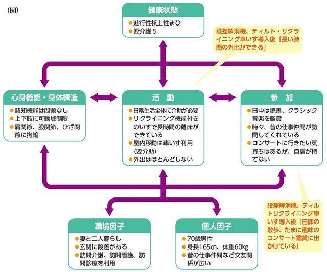 手動車いす編/加島守(連載3)