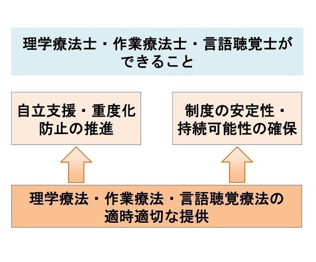 21年度報酬改定 関係団体ヒアリング(2)