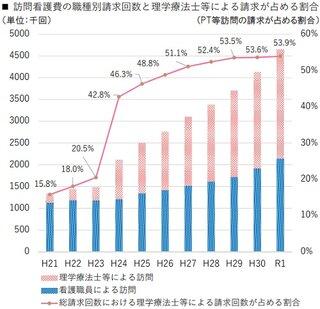 21年改定【訪問看護】退院日の算定拡大/リハ職の訪問適正化