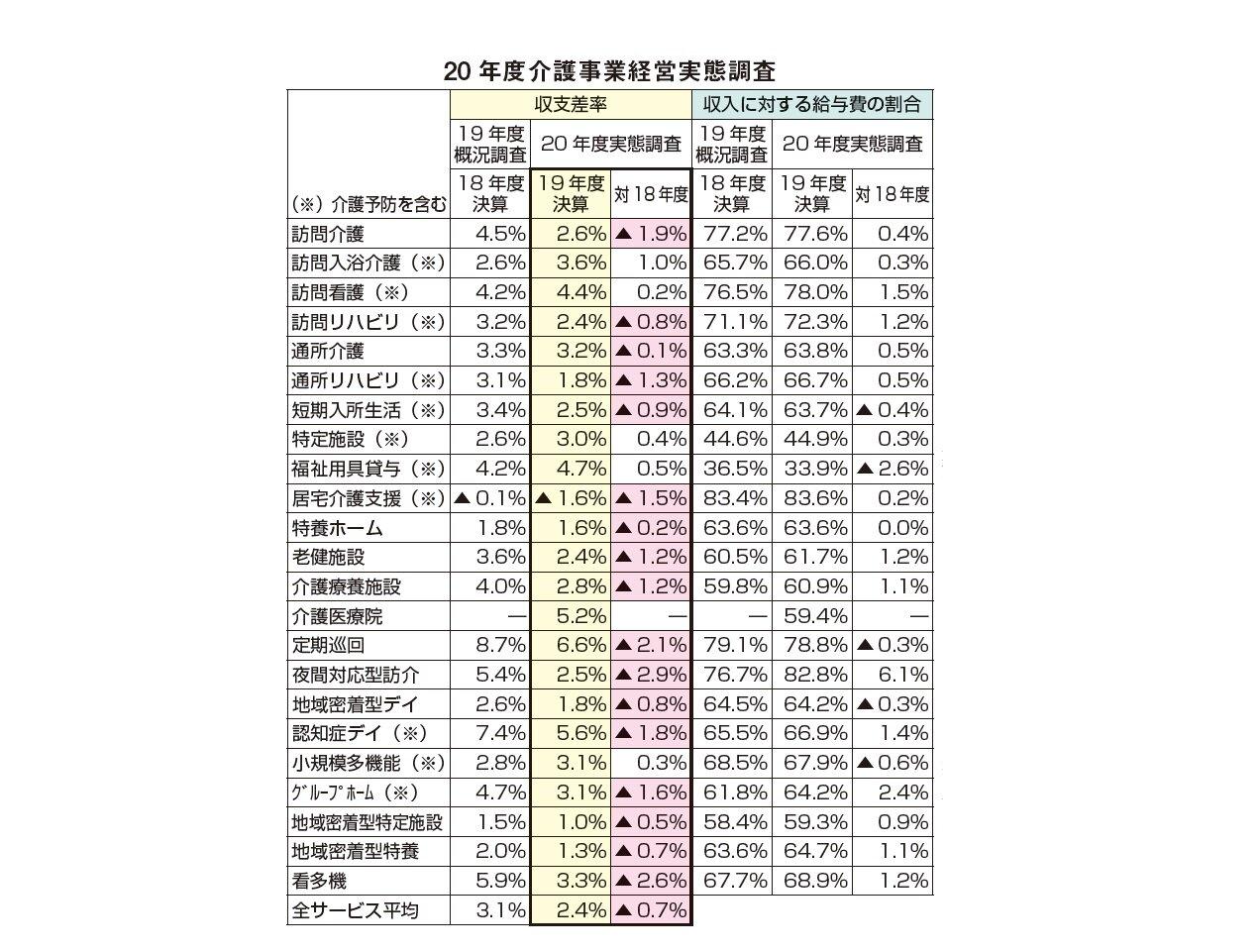 介護経営実調 収支差率2.4% 17サービスで悪化