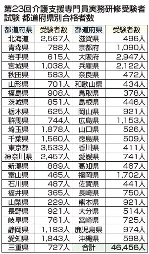 ケアマネ受験者、対前年5400人増の4万6456人