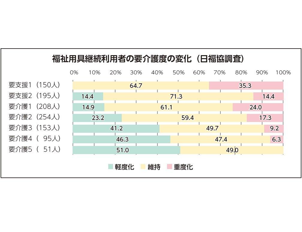 日福協「福祉用具継続利用で改善率高い」調査再分析