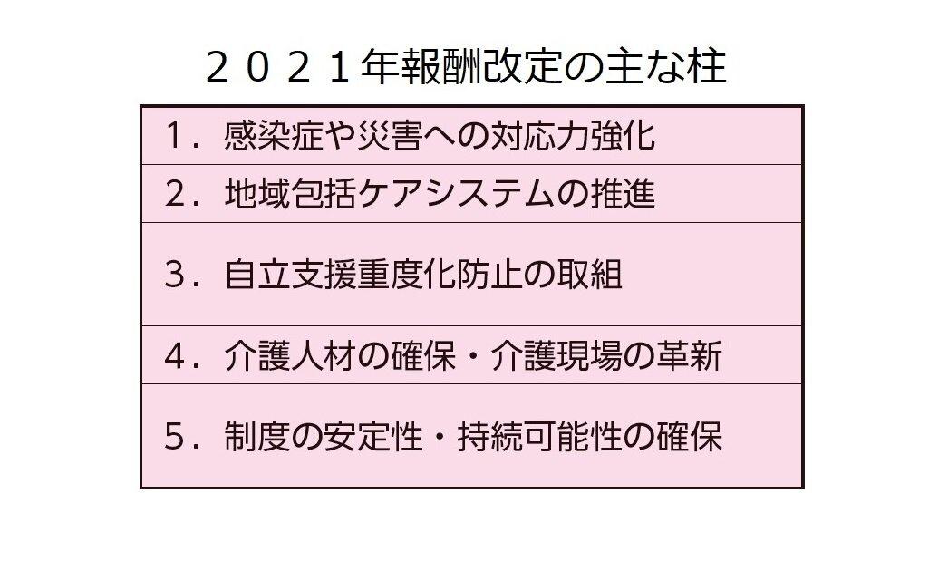 報酬改定を見るうえで伝えたい3つのメッセージ/石山麗子(連載25)