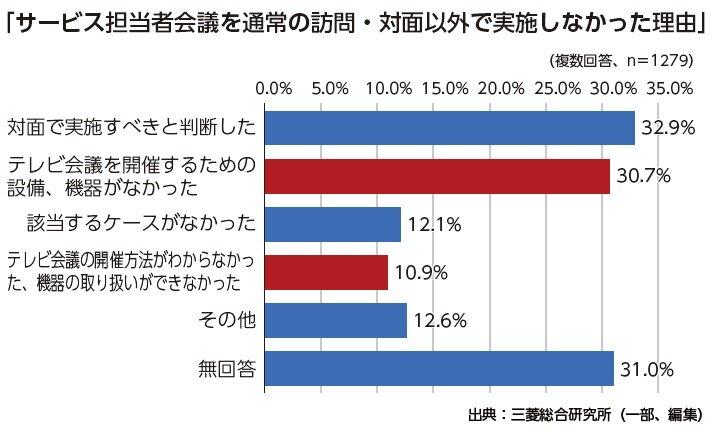 コロナ禍のサ担会議 「テレビ会議」実施2.6%