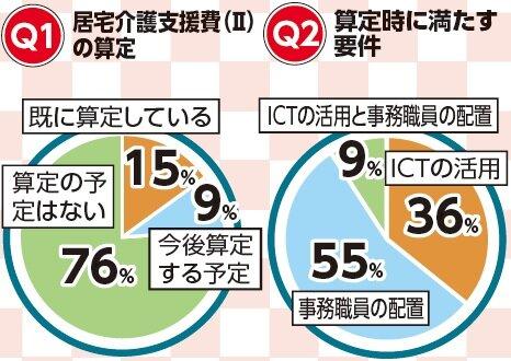 ケアマネアンケート 居宅(Ⅱ)「算定予定なし」76%
