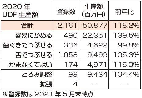 UDF生産額 500億円突破