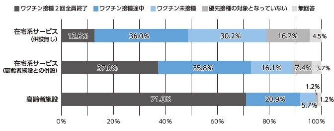 ワクチン2回接種 在宅系サービス12% NCCU調査