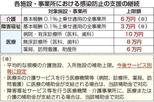「かかり増し経費」補助金10月より 介護6万円・障害福祉3万円