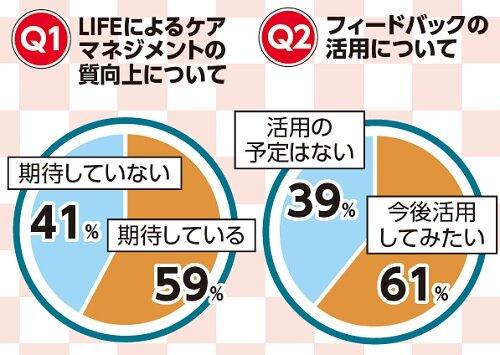 ケアマネアンケート LIFE「期待する」59%