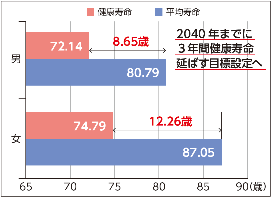 健康寿命は平均寿命との間に、女12.26歳、男8.65歳の開きがある