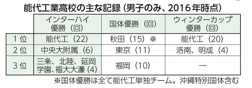 能代工業高校の主な記録(男子のみ、 2016年時点)