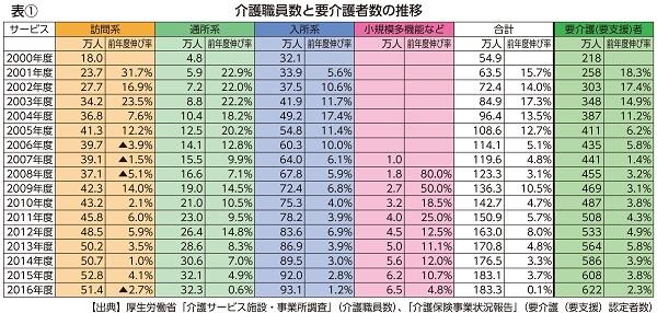 表① 介護職員数と要介護者数の推移