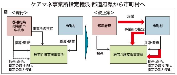 (図)ケアマネ事業所指定権限 都道府県から市町村へ