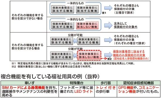 (図2)複合機能を有する福祉用具の取り扱い