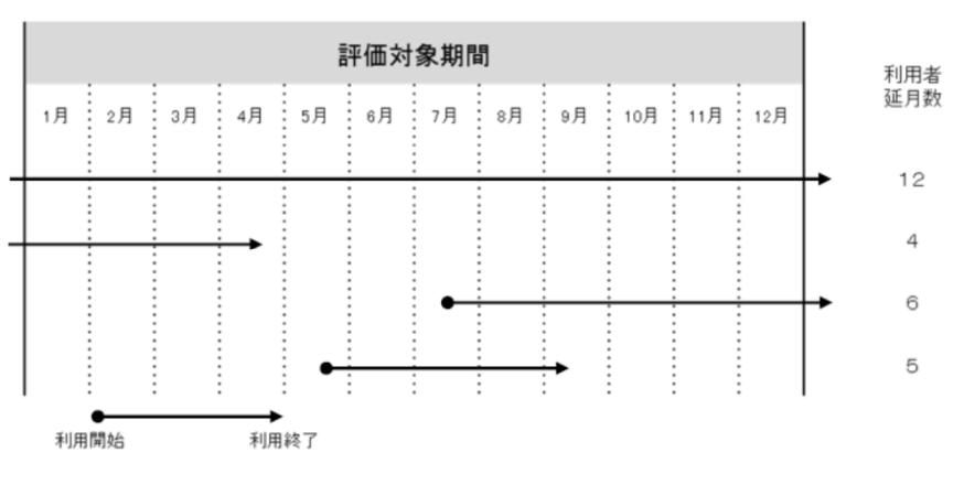評価対象期間の利用者ごとの利用者延月数のイメージ