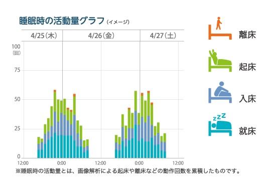 活動グラフ