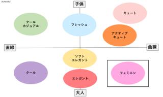 顔タイプ診断「フェミニン」タイプとは? , motto blog