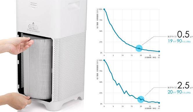 "BALMUDA 汚染物質""PM2.5""にも高い効果を発揮する空気清浄機「JetClean」"