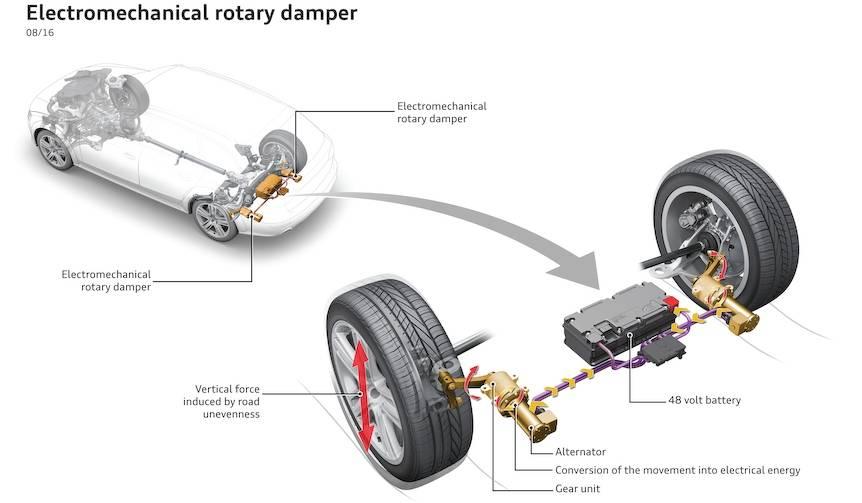 アウディ、革新的なサスペンション「eROT」を公開|Audi