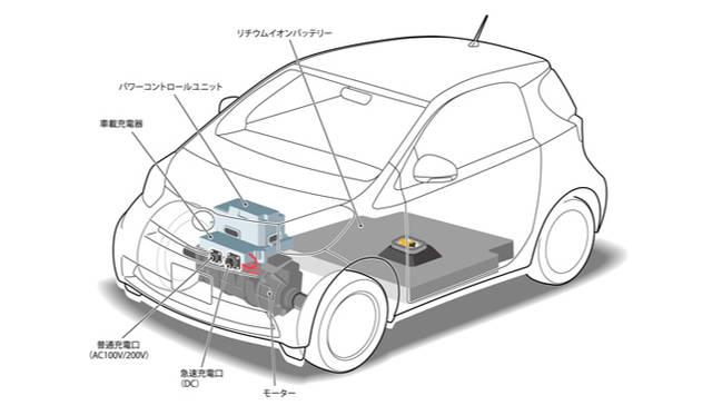 <strong>あたらしい時代づくりに取り組むひとと企業──トヨタ自動車編</strong> iQ EV コンセプト 11kWhのリチウムイオンバッテリーを車体下に搭載し、フロントのモーターを駆動する。航続距離は105kmと、あくまでシンプルなコミューターという前提のもと作られている。急速充電器を用いればわずか15分で80パーセントの充電が完了してしまうという。