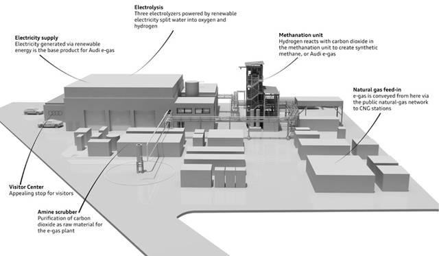 ヴェルルテのAudi e-gasのパイロット工場