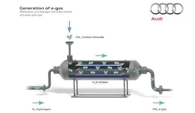 水からとりだした水素と大気中のCO2をまぜあわせることで、メタンガスを生み出す