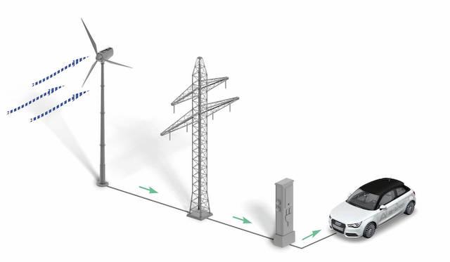 風力発電を直接、EVの充電に使うイメージ