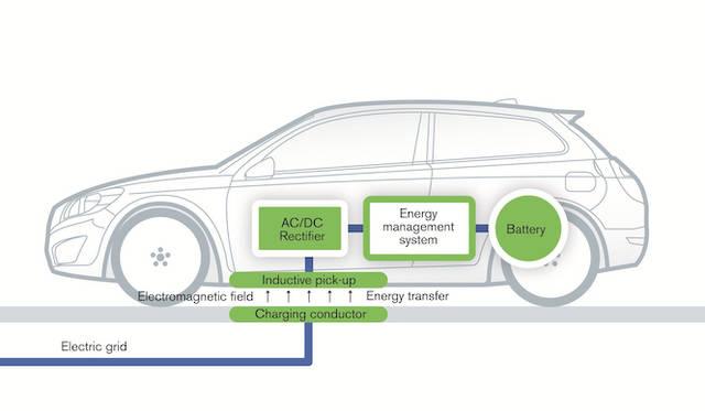 ブルーのラインがエネルギーの伝達経路、グリーンが各種デバイスをあらわす。電磁気でエネルギーを伝えるので、充電に際してケーブルを必要としない