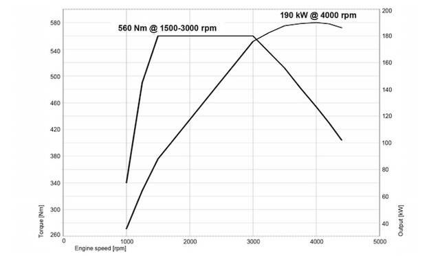 X5 xDrive35dの出力、トルクのカーブ。最大トルクを1,500-3,000rpmのあいだでフラットに提供するのが特徴