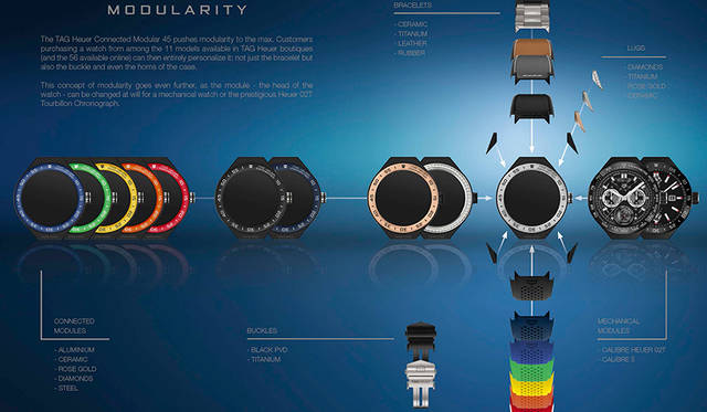 ケース(時計モジュール)だけでも、サテンまたはポリッシュ仕上げグレード5のチタン、18Kピンクゴールドプレート、ブラックセラミック、ダイヤモンドセッティングの有無から選べる。