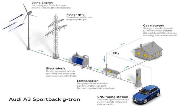 e-gasの仕組み(全体図)