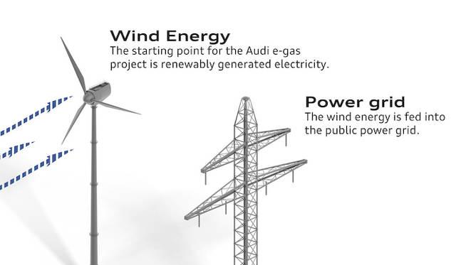 e-gasの仕組み|風力からつくられた電気は電線網に流される