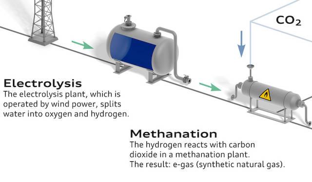 e-gasの仕組み|水(H2O)を電気分解し、酸素(O)と水素(H)にわける。その後、水素(H2)と二酸化炭素(CO2)を結合させ、メタン(CH4)を生成