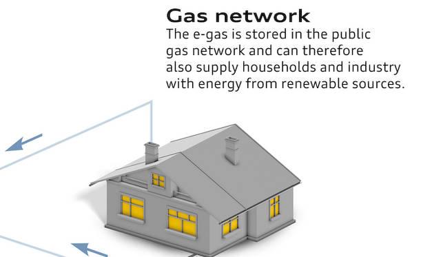 e-gasの仕組み|つくられたメタンガス(e-gas)は、ドイツじゅうに張り巡らされているガスパイプラインに流され、自動車や家庭で使用される