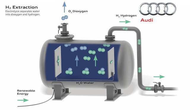 水を電気分解するタンクの略図。風力でつくられた電力で水を水素と酸素にわける