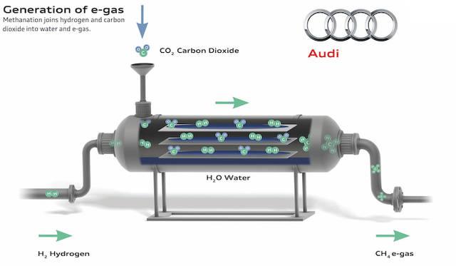 水を電気分解して得られた水素に、二酸化炭素を結合させてブタンガスを生成。天候に左右される風力エネルギーを貯蓄可能なかたちに変換する