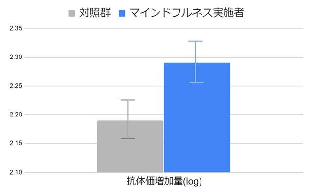 ラッセル・マインドフルネス・エンターテインメント・ジャパン 論文