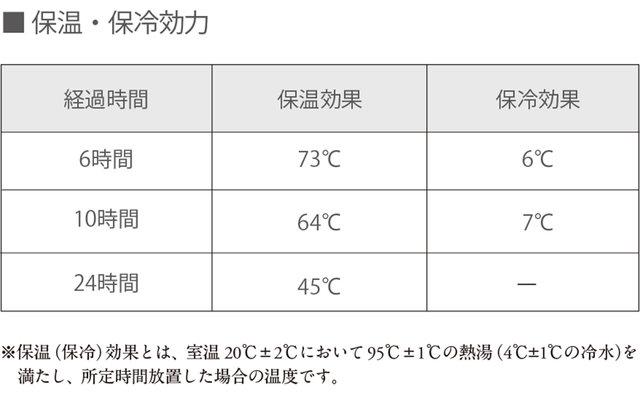ビーフラスク グランデC520 保温・保冷効力