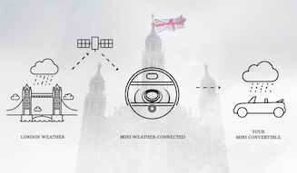 MINI Convertible UK WEATHER Package|ミニ コンバーチブル UKウェザー パッケージ