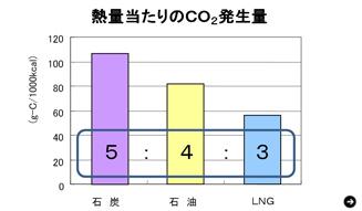 次世代エネルギー,天然ガス,石井彰,エネルギー論争の盲点,4