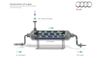 Generation of e-gas|eガスの製造方法