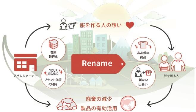 【注目ビジネス】ブランドタグを外し再販売 品質&価値を維持して循環させる「Rename」(2019年11月号)