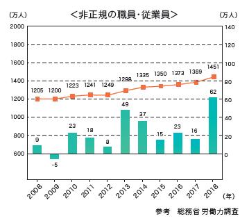 【気になる記事データ】事負担の偏りで、 非正規の仕事を選ぶ 女性が増えている(2019年5月号)