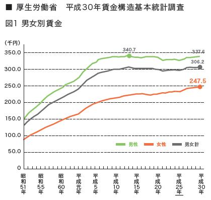 【気になる記事データ】働く女性の月額賃金は、24万7500円。緩やかに増加が続く(2019年6月号)
