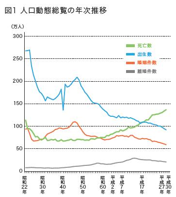 【気になる記事データ】日本の総人口は1億2644万3000人、70歳以上が20%超(2019年7月号)