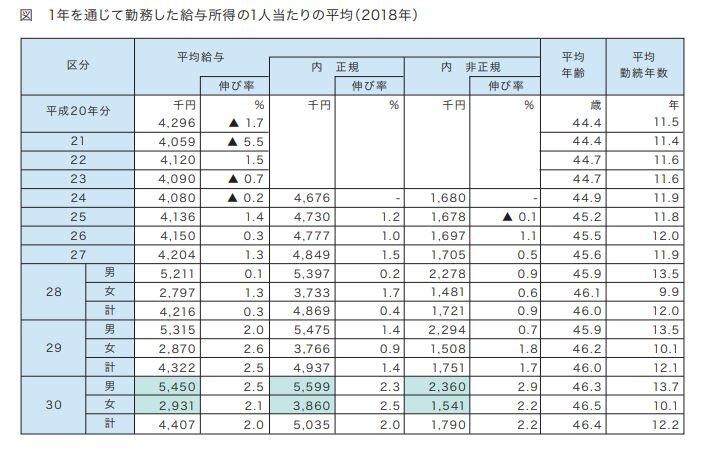 【気になる記事データ】2018年平均給与は、 男性545万円、 女性293万円(2019年12月号)