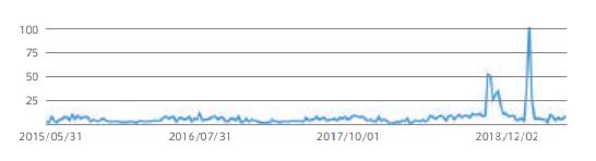 Google検索結果 検索ワード:LEDランタン