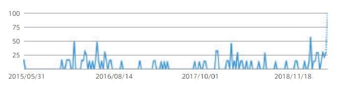 Google検索結果 検索ワード:美容院 定額