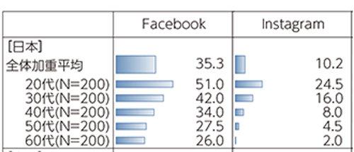 (出典)総務省「IoT時代における新たなICTへの各国ユーザーの意識の分析等に関する調査研究」(平成28年)より、必要データのみ抜粋